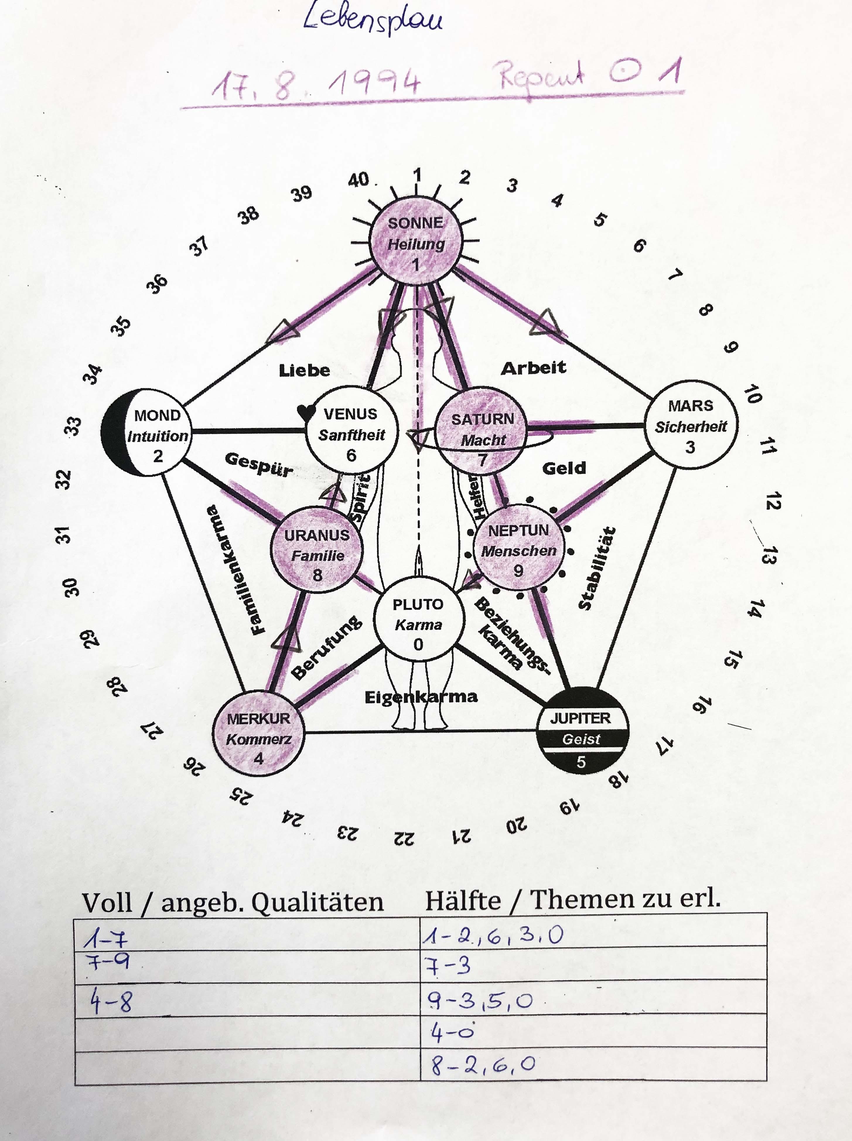 Planetencode 1